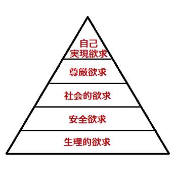 マズローの欲求5段階説の図の画像