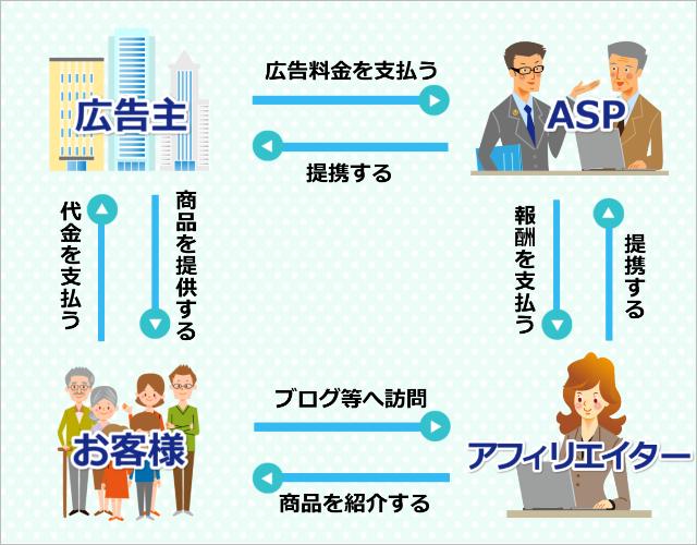 ASP・広告主・アフィリエイター・お客様の4者間の流れの画像
